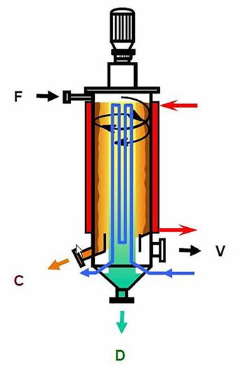 Graphic showing the basic principle of a short path evaporator