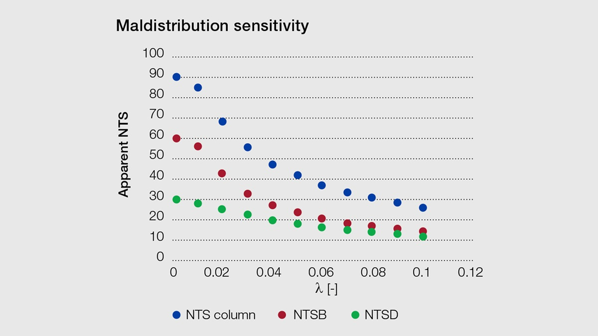 Plot of apparent NTS against liquid maldistribution, liq, for the two-bed column design