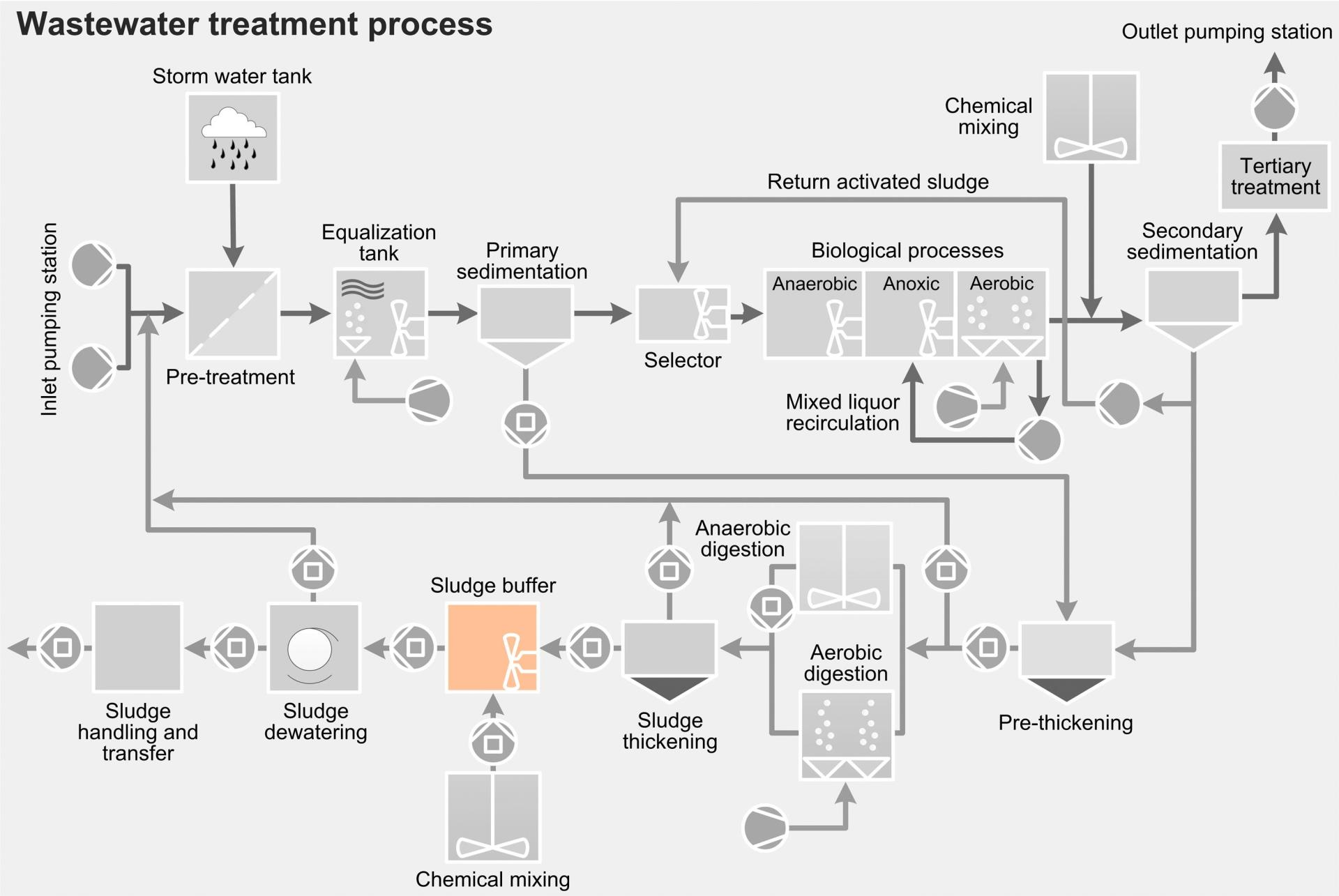 Wastewater treatment process - sludge buffer tank