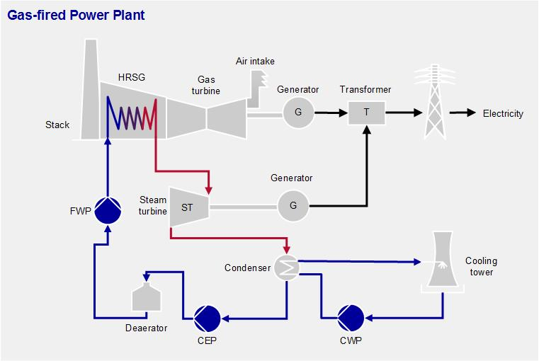 Gas-fired power generation process