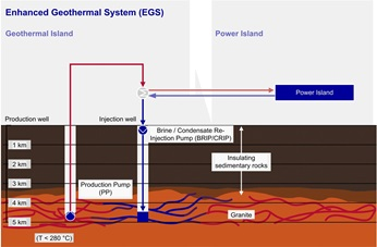 Enhanced Geothermal System