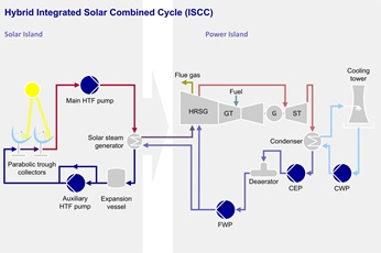 Hybrid Integrated Solar Combined Cycle (ISCC)