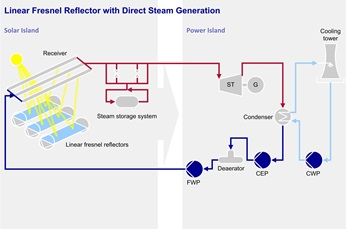 Linear Fresnel Reflector with Direct Steam Generation