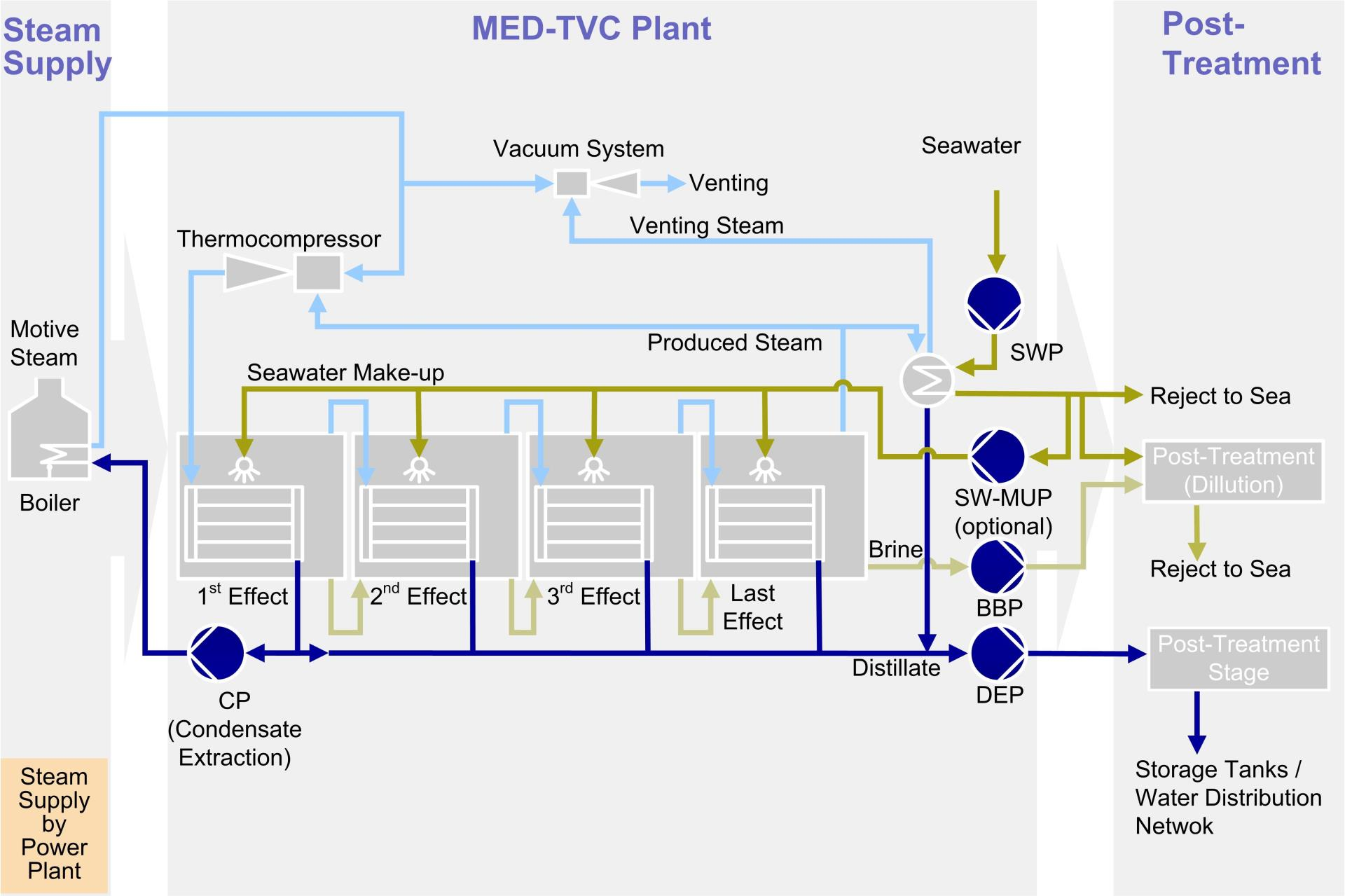 Multi-Effect Distillation (MED) process chart