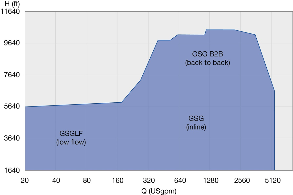 GSG Performance Range 60 Hz