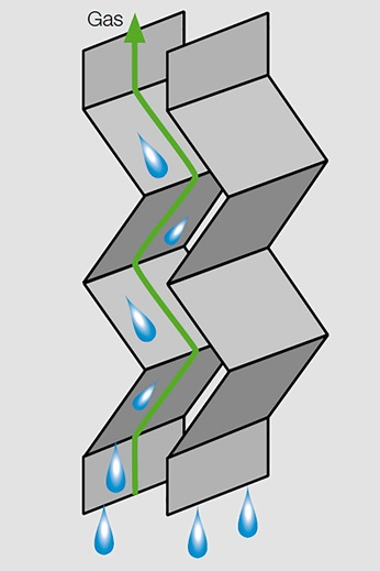 Graphic of simple Mellachevron profile with liquid drops