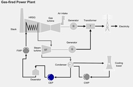 Combined Cycle Process CEP