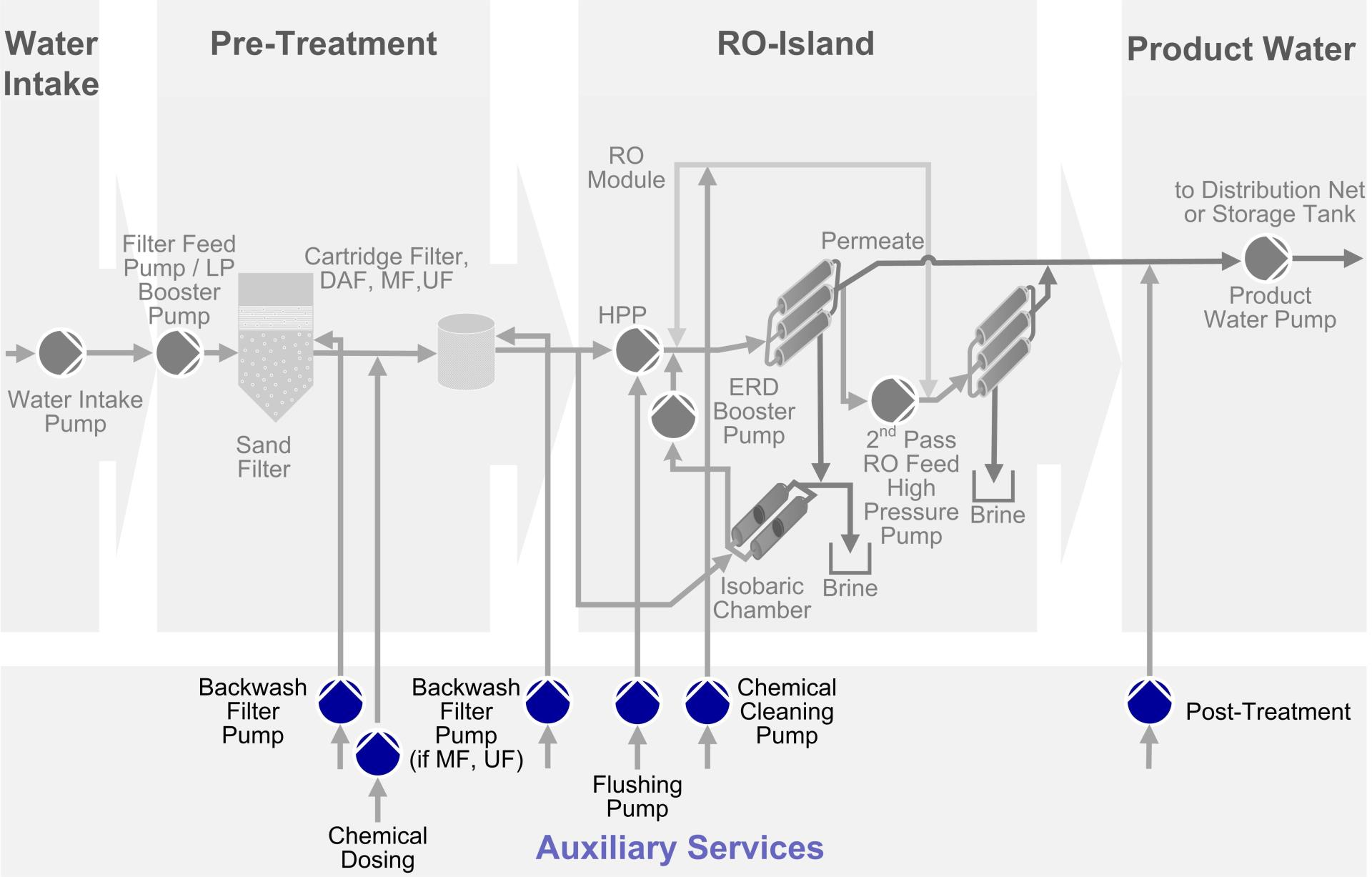 Auxiliary services in the SWRO process