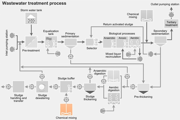 Wastewater treatment process - chemical mixing - sewage