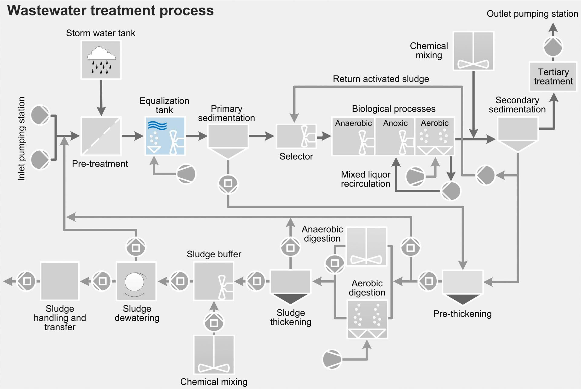Wastewater treatment process - equalization