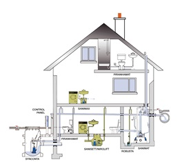 Lifting stations, submersible pumps and control system in a house showing Sulzer products for domestic wasterwater without toilet waste