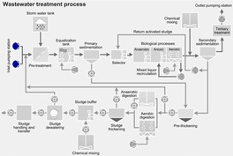 Wastewater treatment process - plant head
