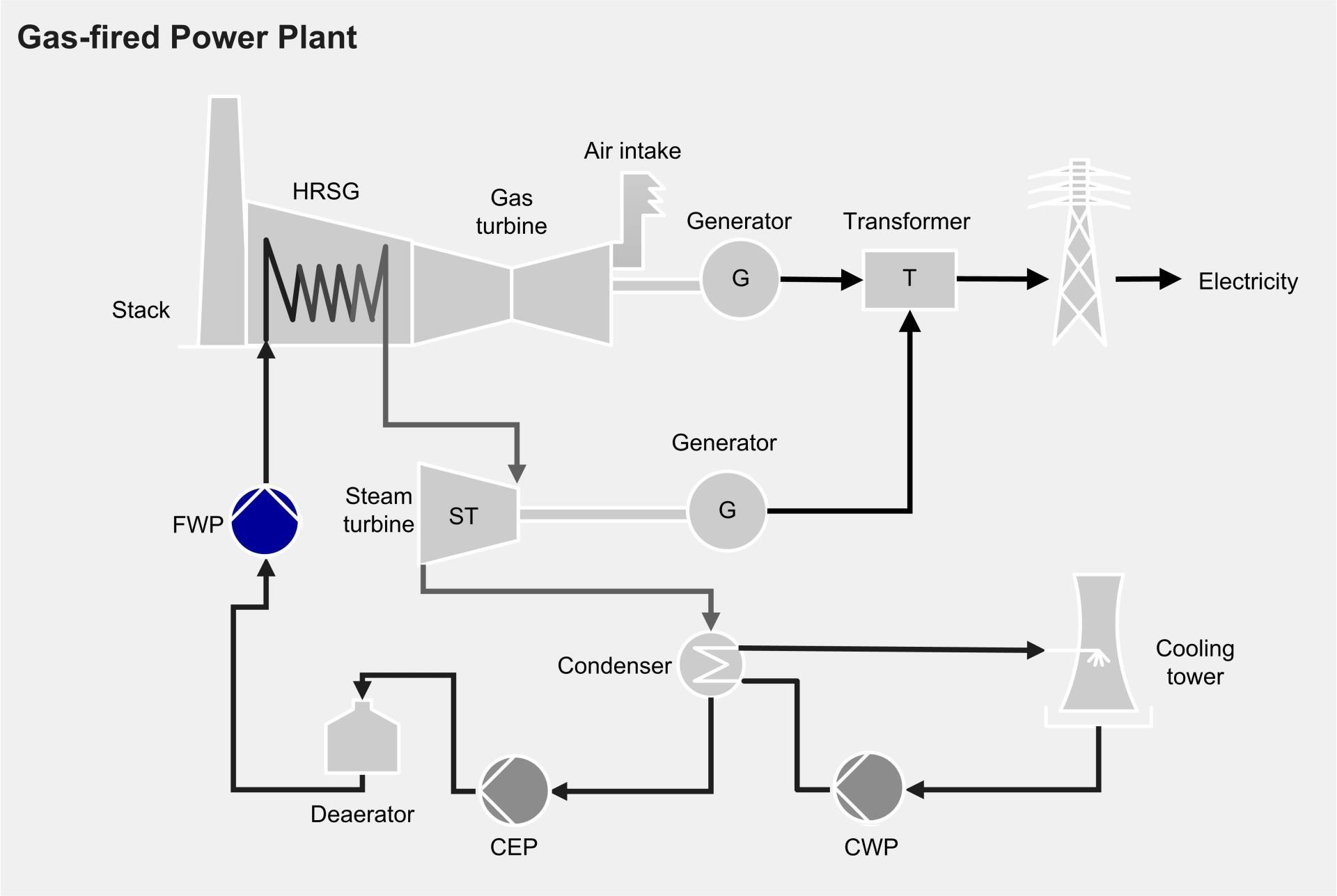 Speisewasserpumpe (FWP) für Gaskraftwerk | Sulzer