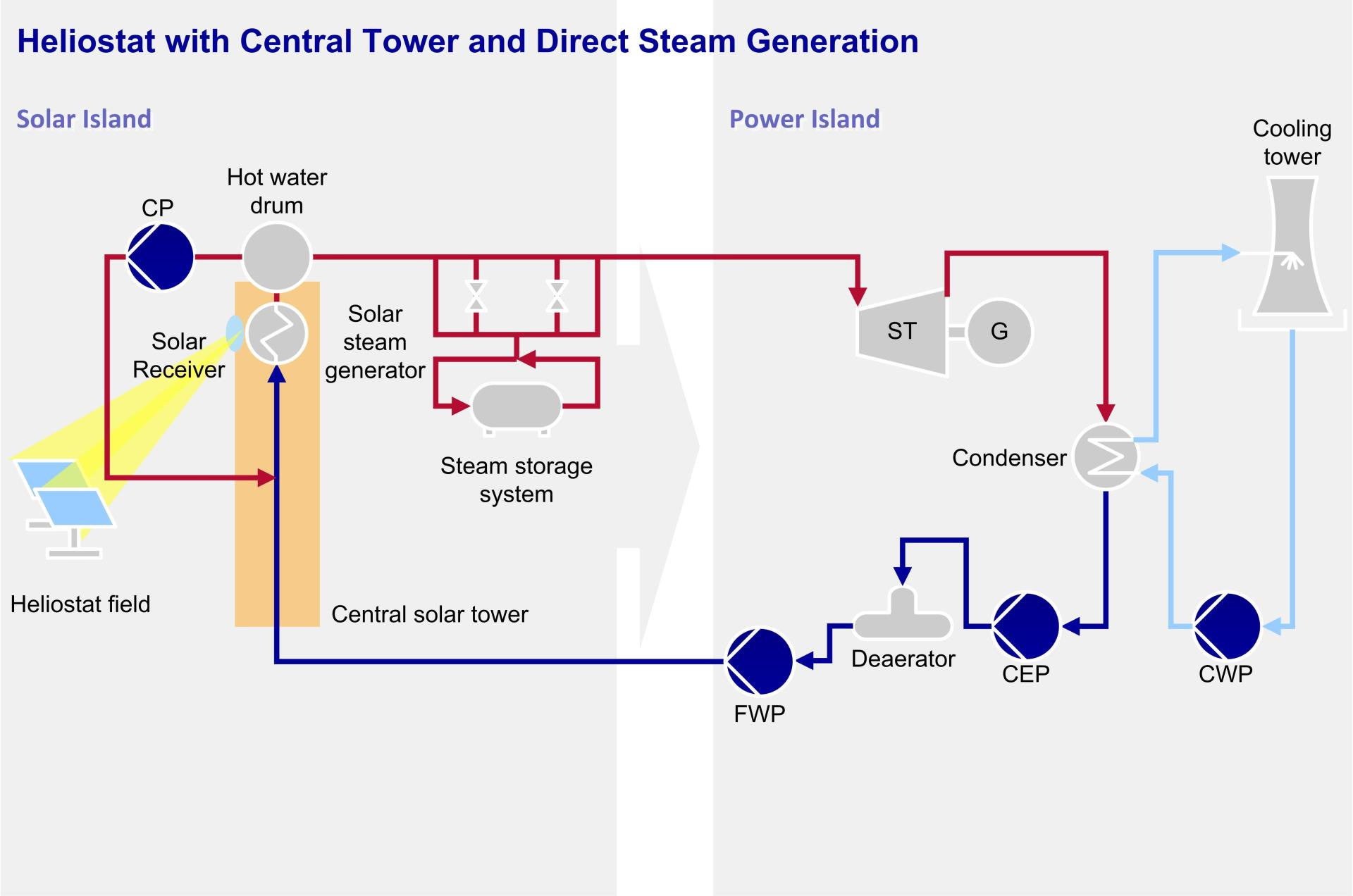 Heliostat with Central Tower and Direct Steam Generation