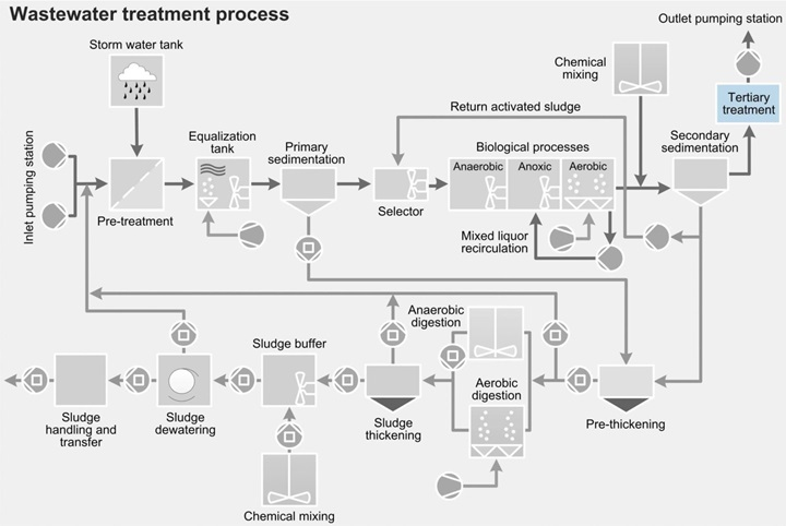 Wastewater treatment process - tertiary treatment