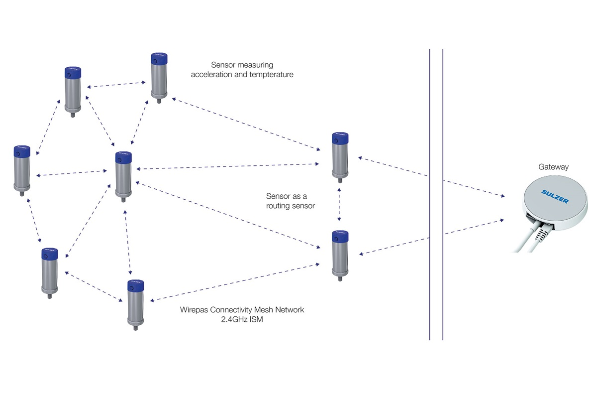 Mesh network can be extended with routing sensors if the gateway or sensors are too far away from each other blocking the data transmission