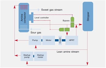 A gas-scrubbing HPRT application can recover more than 2 MW