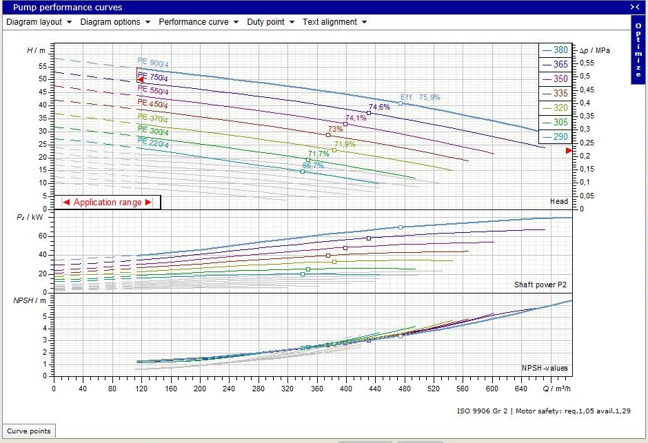 Performance curve in ABSEL