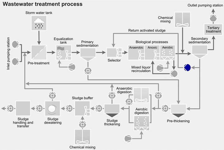 Wastewater treatment process - return of activated sludge