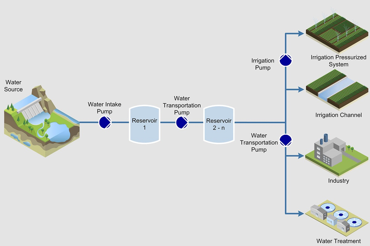 Water intake and transportation process