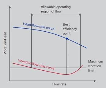 General relationship between flow and vibration