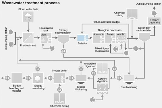 Wastewater treatment process-selector