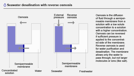 Seawater desalination with reverse osmosis