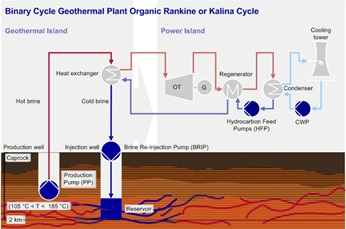 Binary Cycle Geothermal Plant Organic Rankine or Kalina Cycle