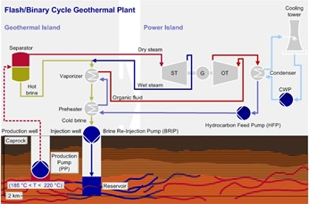 Flash/Binary Cycle Geothermal Plant