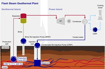 Graph showing flash steam geothermal plant