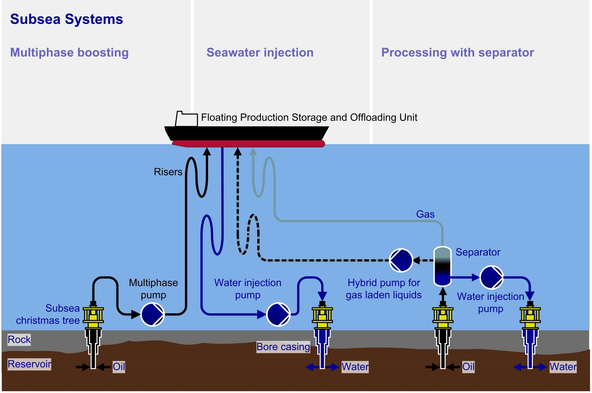 Subsea Systems