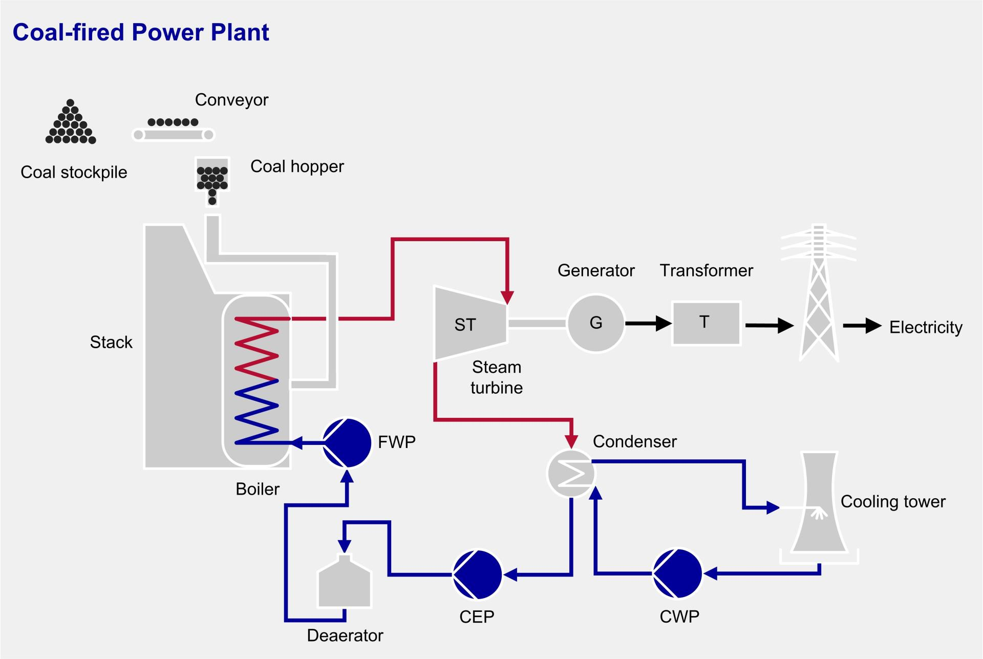 Coal Furnace Wiring Electrical Diagram Burner Fired Power Plant Process Flow Thermostat