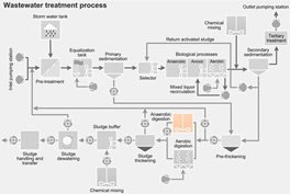 Wastewater treatment process - anaerobic digestion