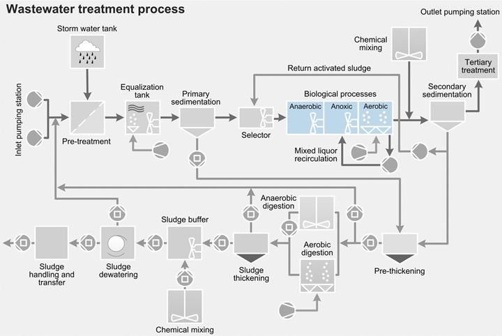 Wastewater treatment process - biological process