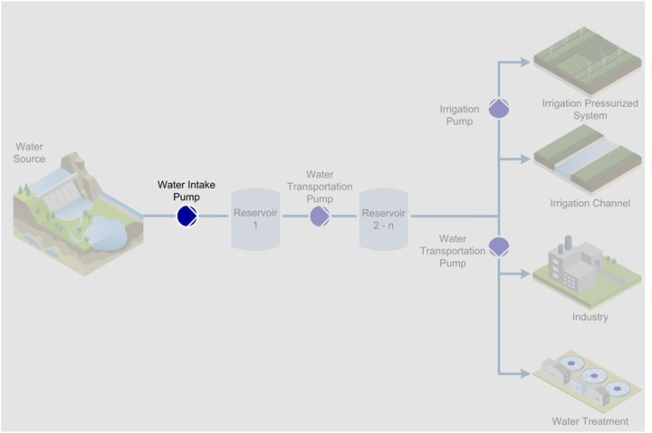 Water intake process